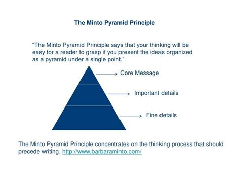 Minto pyramid model- business communication | Business