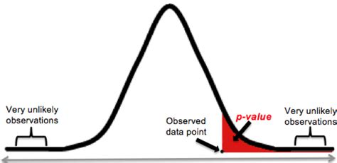 Data Science - P-Value Explained with Examples - Reskilling IT