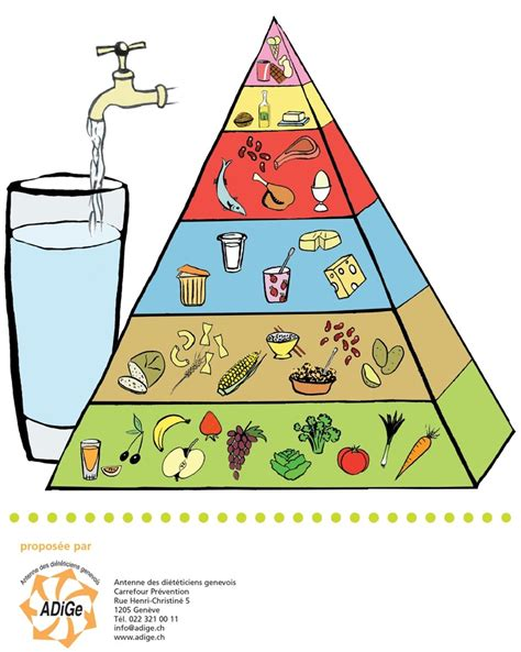 ADiGe - Pyramide alimentaire | Pyramide alimentaire