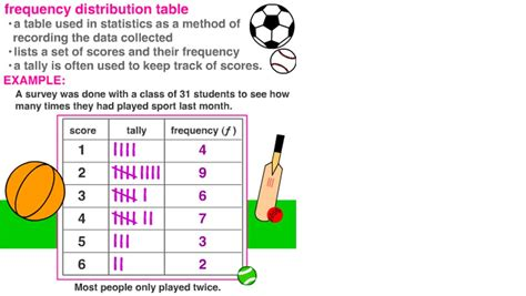 frequency distribution table | STATISTICS