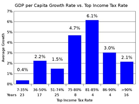 File:US GDP per capita growth by top tax rate