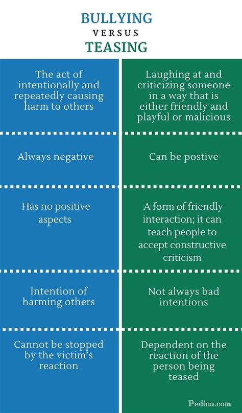Difference Between Bullying and Teasing